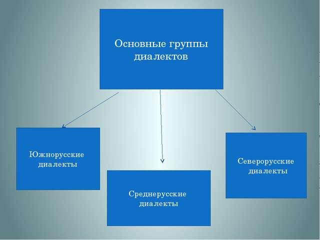 Основные группы диалектов Южнорусские диалекты Среднерусские диалекты Северор...