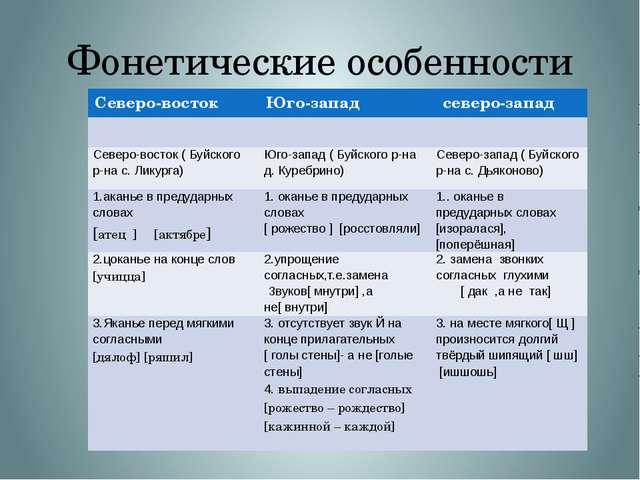 Фонетические особенности Северо-восток Юго-запад северо-запад Северо-восток (...