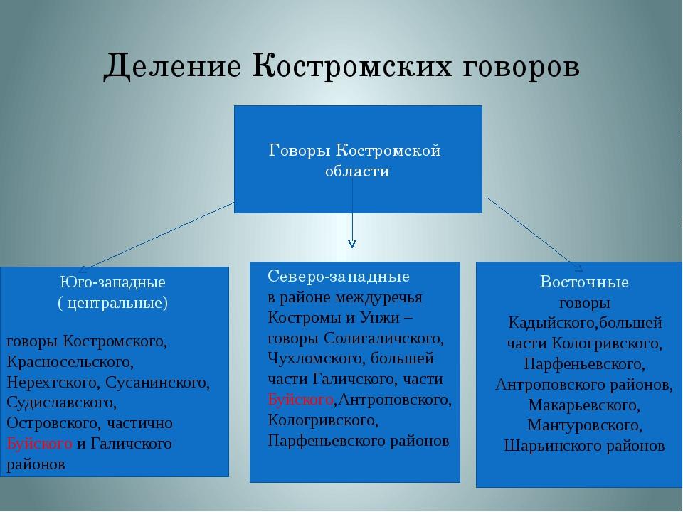 Деление Костромских говоров Говоры Костромской области говоры Костромского, К...
