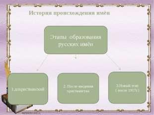 Этапы образования русских имён 1.дохристианский 3.Новый этап ( после 1917г.)