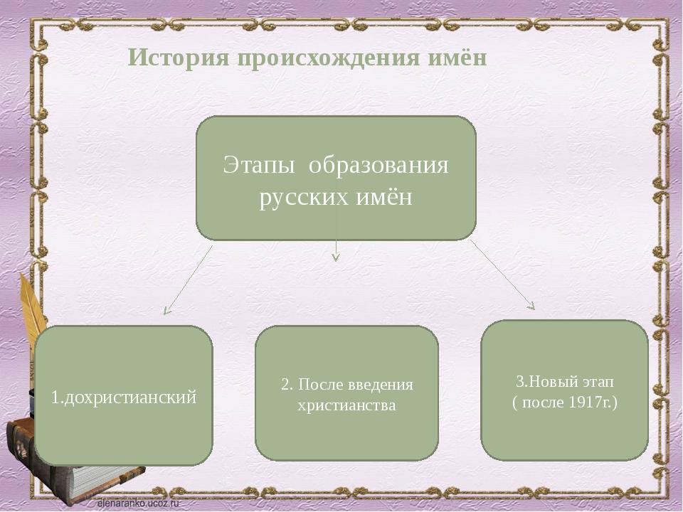 Этапы образования русских имён 1.дохристианский 3.Новый этап ( после 1917г.)...
