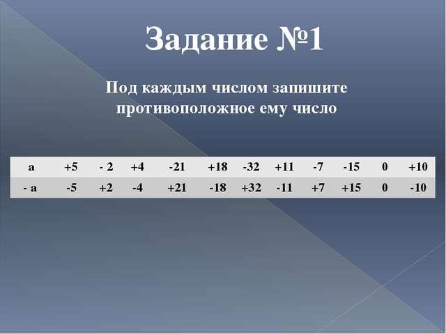 Задание №1 Под каждым числом запишите противоположное ему число а +5 - 2 +4 -...