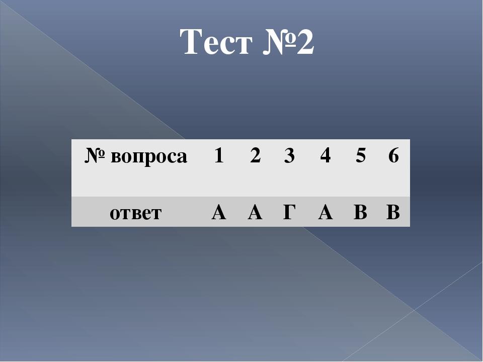 Тест №2 № вопроса 1 2 3 4 5 6 ответ А А Г А В В