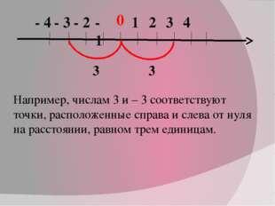 0 1 2 3 4 - 1 - 2 - 3 - 4 Например, числам 3 и – 3 соответствуют точки, распо