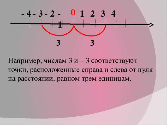 0 1 2 3 4 - 1 - 2 - 3 - 4 Например, числам 3 и – 3 соответствуют точки, распо...