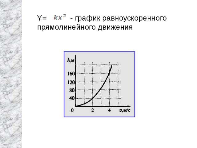 Y= - график равноускоренного прямолинейного движения