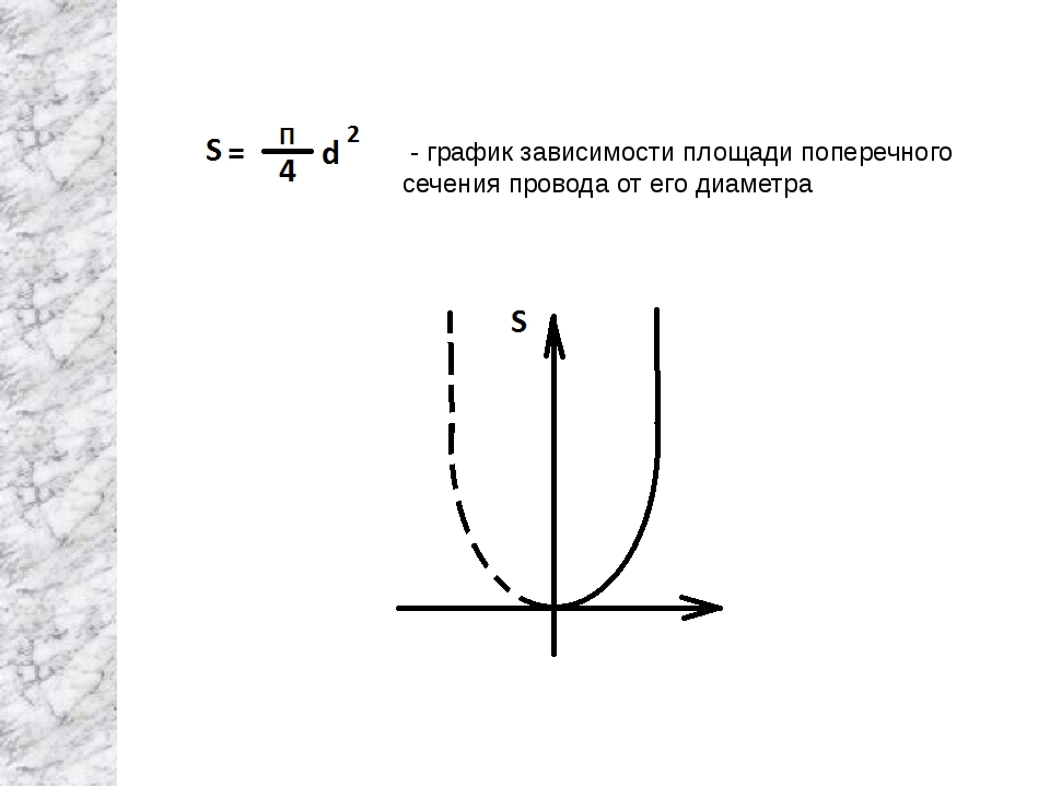 - график зависимости площади поперечного сечения провода от его диаметра