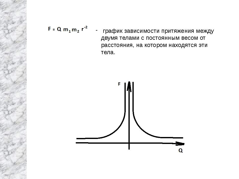 график зависимости притяжения между двумя телами с постоянным весом от расст...