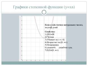 Графики степенной функции (y=xn) Если у=x2n (четное натуральное число), то y=