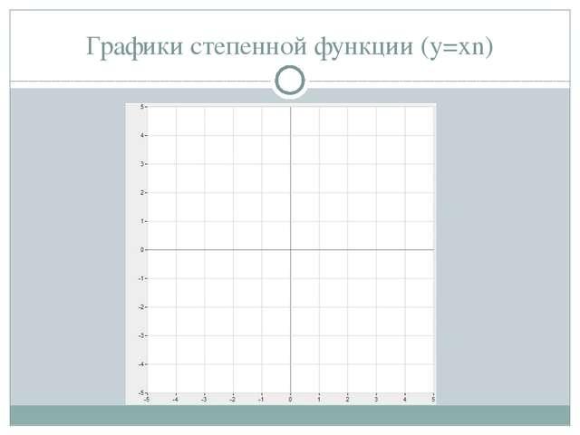 Графики степенной функции (y=xn)