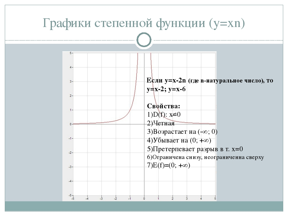 Графики степенной функции (y=xn) Если у=x-2n (где n-натуральное число), то у=...