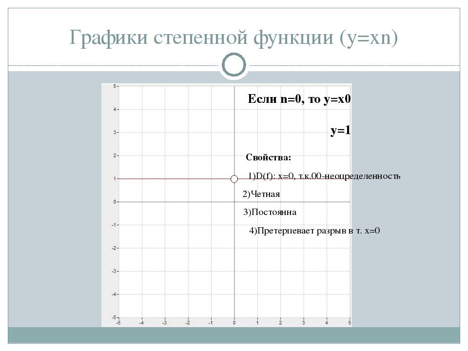 Графики степенной функции (y=xn) Свойства: 1)D(f): x=0, т.к.00-неопределеннос...