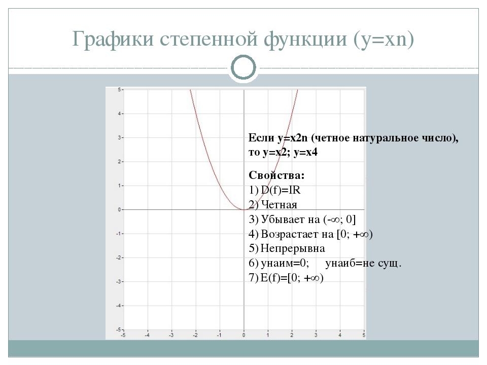 Графики степенной функции (y=xn) Если у=x2n (четное натуральное число), то y=...