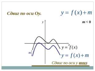m x y Сдвиг по оси y вниз Сдвиг по оси Оу. m < 0