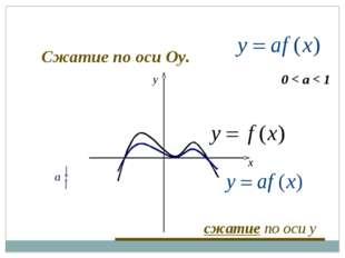 0 < a < 1 a x y сжатие по оси y Сжатие по оси Оу.