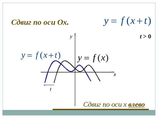t > 0 t x y Сдвиг по оси x влево Сдвиг по оси Оx.