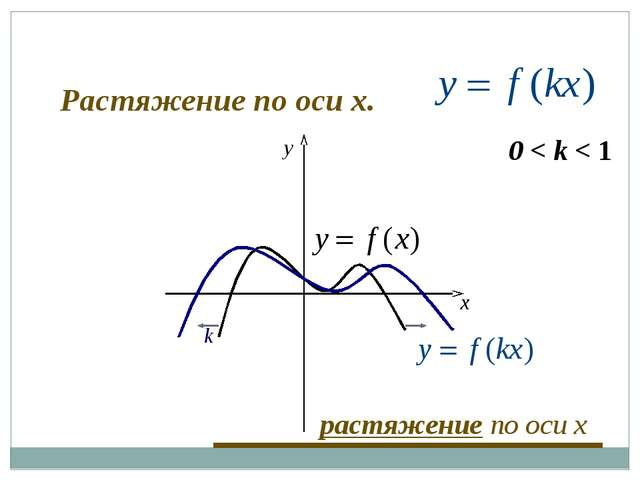 0 < k < 1 k x y растяжение по оси x Растяжение по оси x.
