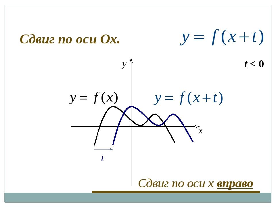 t < 0 t x y Сдвиг по оси x вправо Сдвиг по оси Оx.