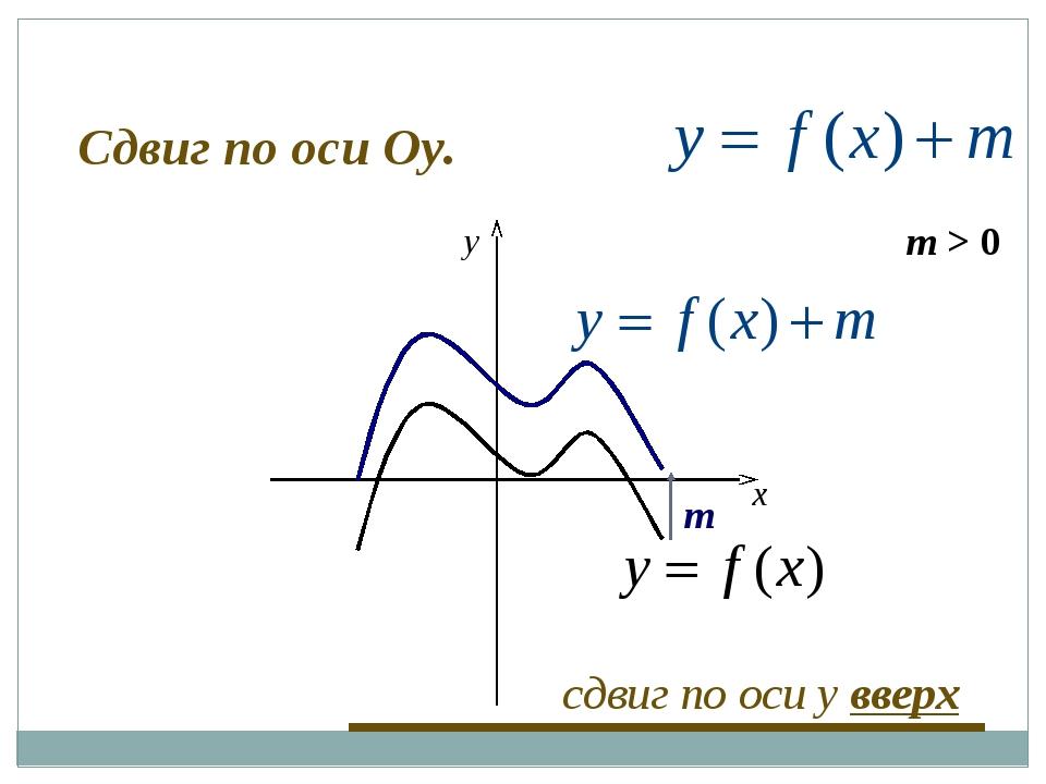 m > 0 m x y сдвиг по оси y вверх Сдвиг по оси Оу.