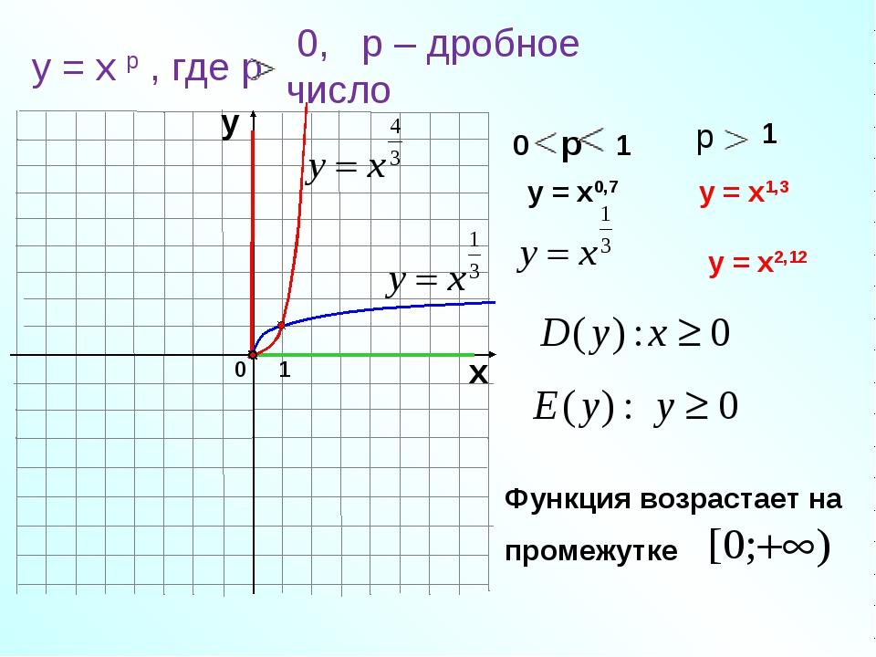 0 1 х у у = х0,7 у = х1,3 у = х2,12 у = х р , где р 0, р – дробное число 0 р...