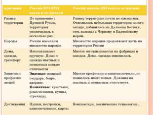 признакиРоссия XVI-XVII веков и ее жителиРоссия начала XXI века и ее жители