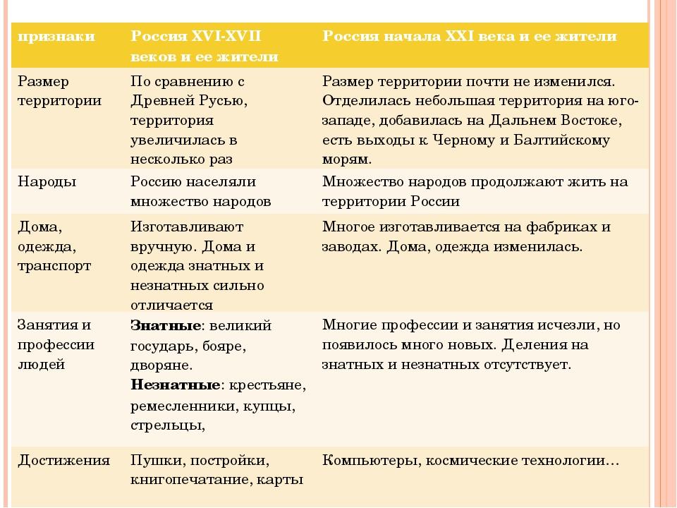 признакиРоссия XVI-XVII веков и ее жителиРоссия начала XXI века и ее жители...