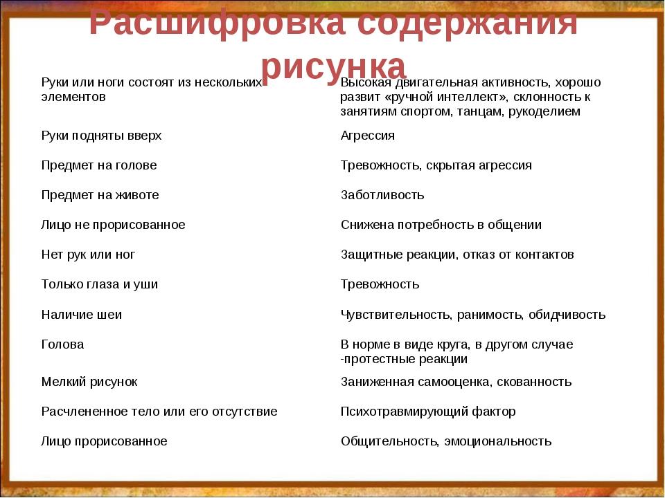 Расшифровка содержания рисунка http://aida.ucoz.ru