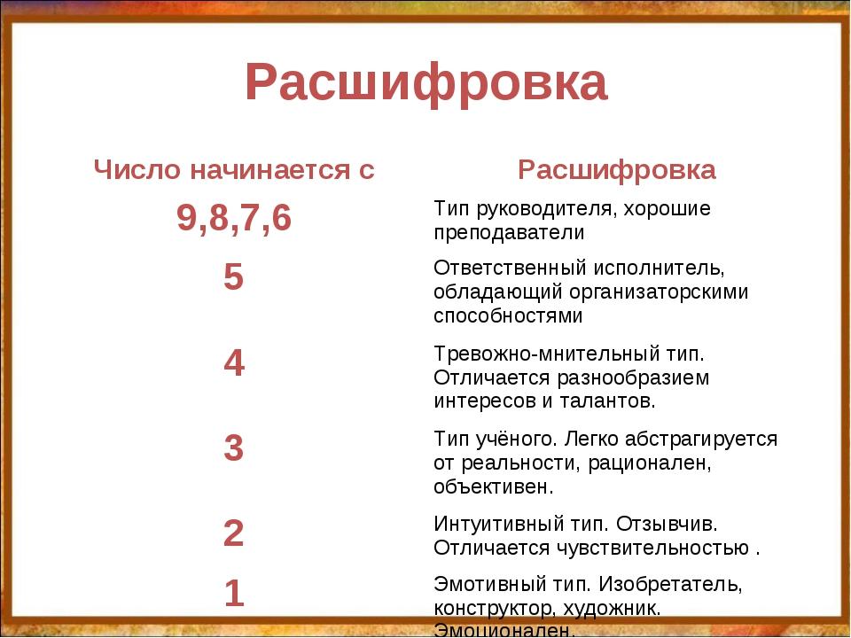 Расшифровка http://aida.ucoz.ru