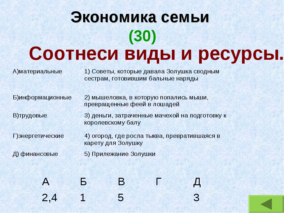 Экономика семьи (30) Соотнеси виды и ресурсы. А)материальные1) Советы, котор...
