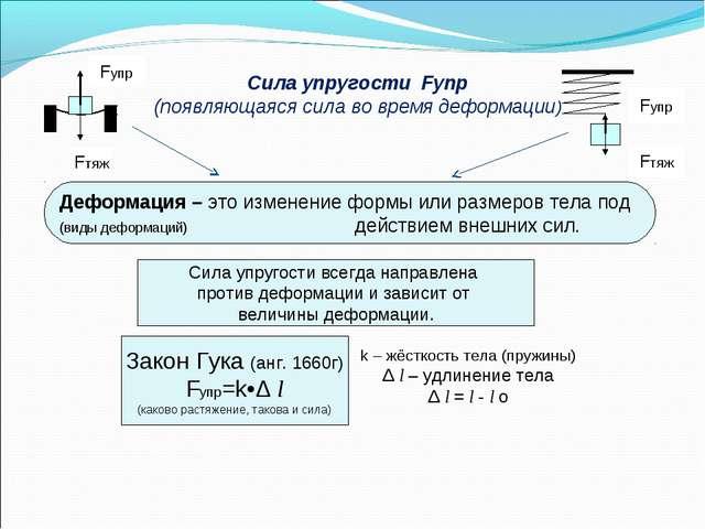 Сила упругости Fупр (появляющаяся сила во время деформации) Деформация – это...