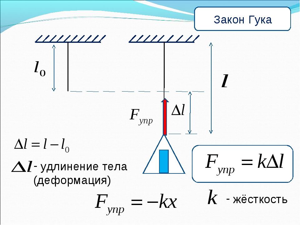 удлинение тела (деформация) жёсткость Закон Гука