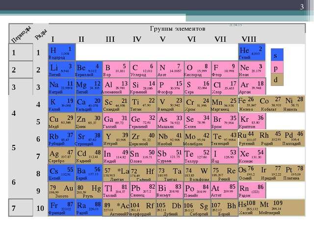 Группы элементов * I II III IV VII VI V VIII 3 2 1 4 5 6 7 1 2 3 4 5 6 7 8 9...