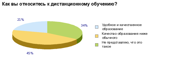 http://www.moeobrazovanie.ru/polls.php?operation=show_chart&poll_id=500