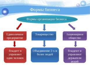 Формы бизнеса Формы организации бизнеса Единоличное предприятие Владеет и упр