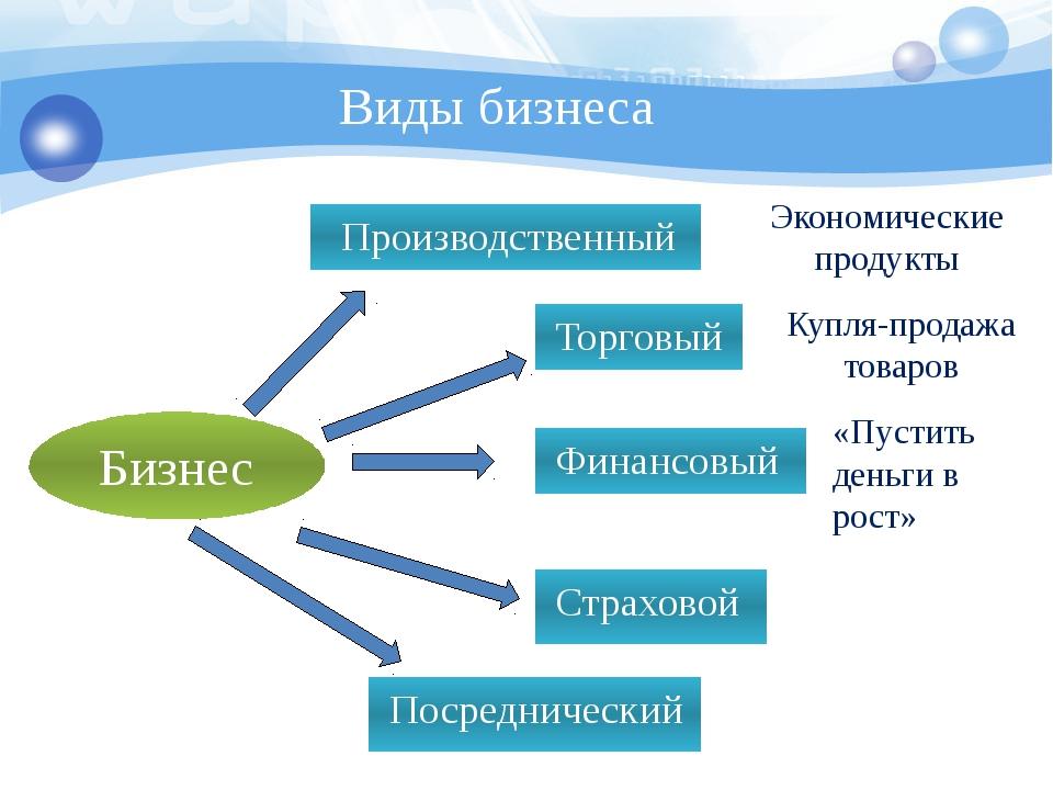 Бизнес Производственный Торговый Финансовый Страховой Посреднический Экономич...