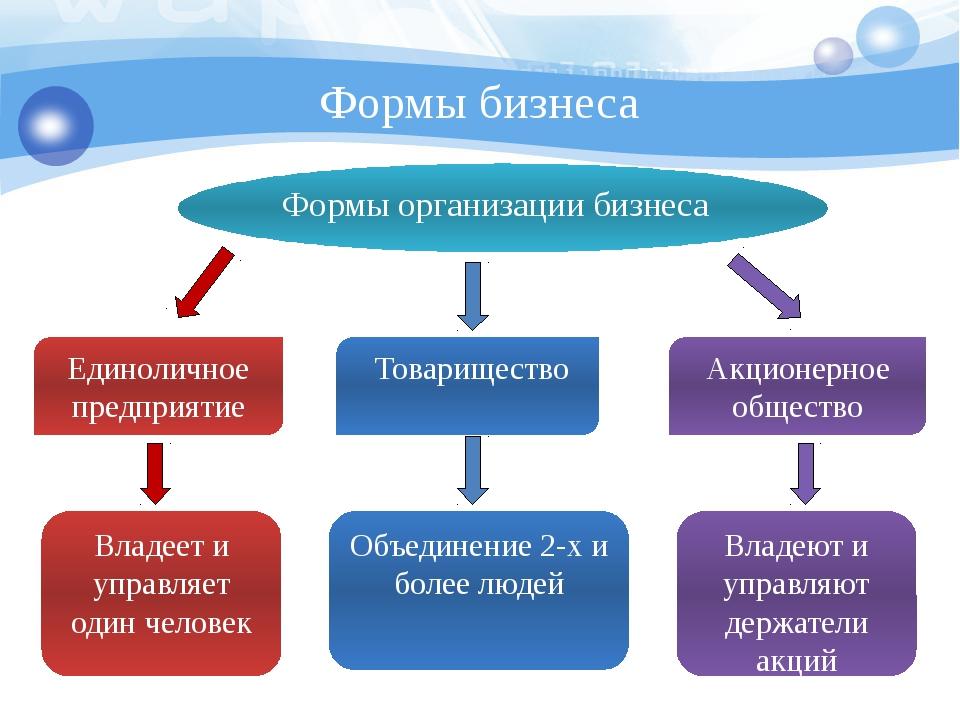 Формы бизнеса Формы организации бизнеса Единоличное предприятие Владеет и упр...
