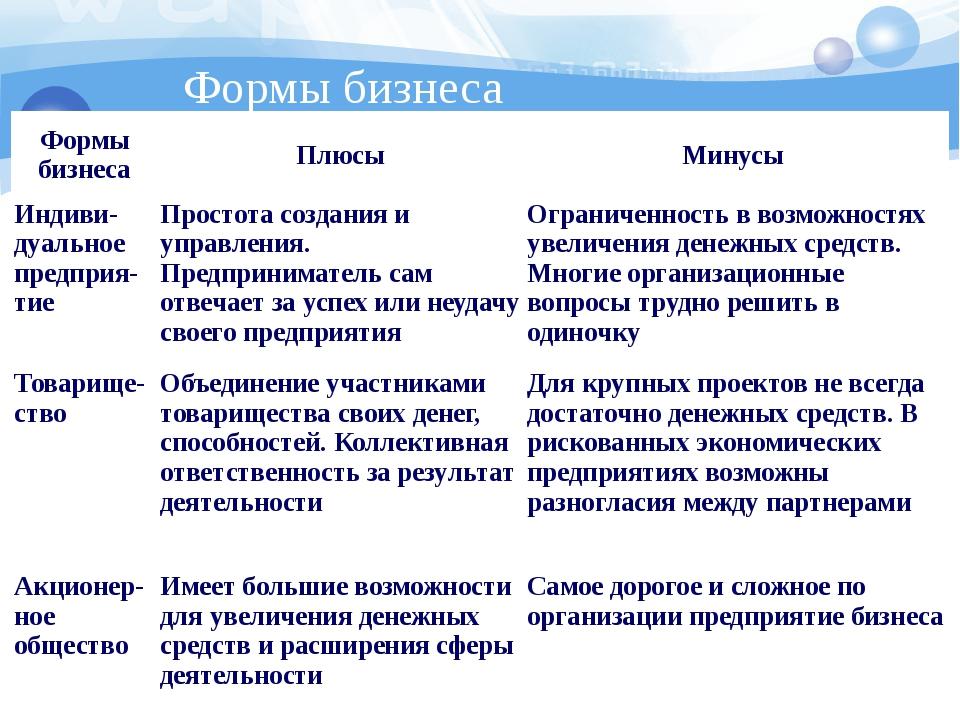 Формы бизнеса Формы бизнеса Плюсы Минусы Индиви-дуальноепредприя-тие Простота...