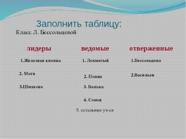 Заполнить таблицу: Класс Л. Бессольцевой 1.Железная кнопка 2. Мотя 3.Шмакова...