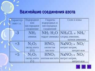Важнейшие соединения азота