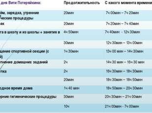Режим дня ВитиПотеряйкина: Продолжительность С какого момента времени по как