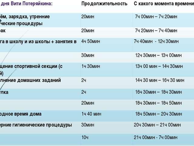 Режим дня ВитиПотеряйкина: Продолжительность С какого момента времени по как...