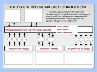 СТРУКТУРА ПЕРСОНАЛЬНОГО КОМПЬЮТЕРА Информационная магистраль (шина) Устройств