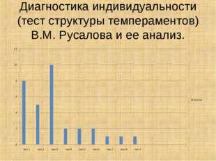 Диагностика индивидуальности (тест структуры темпераментов) В.М. Русалова и е