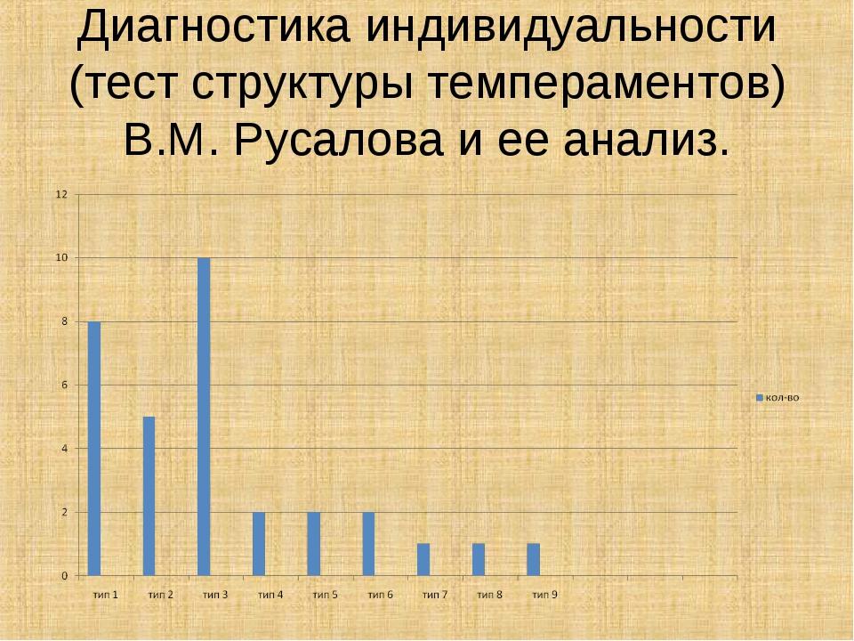 Диагностика индивидуальности (тест структуры темпераментов) В.М. Русалова и е...