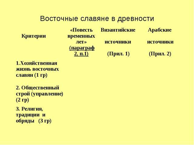 Восточные славяне в древности Критерии«Повесть временных лет» (параграф 2, п...