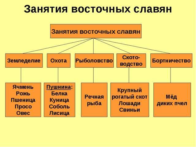 Восточные славяне в 6-8 веках урок в 6 классе по пчёлову