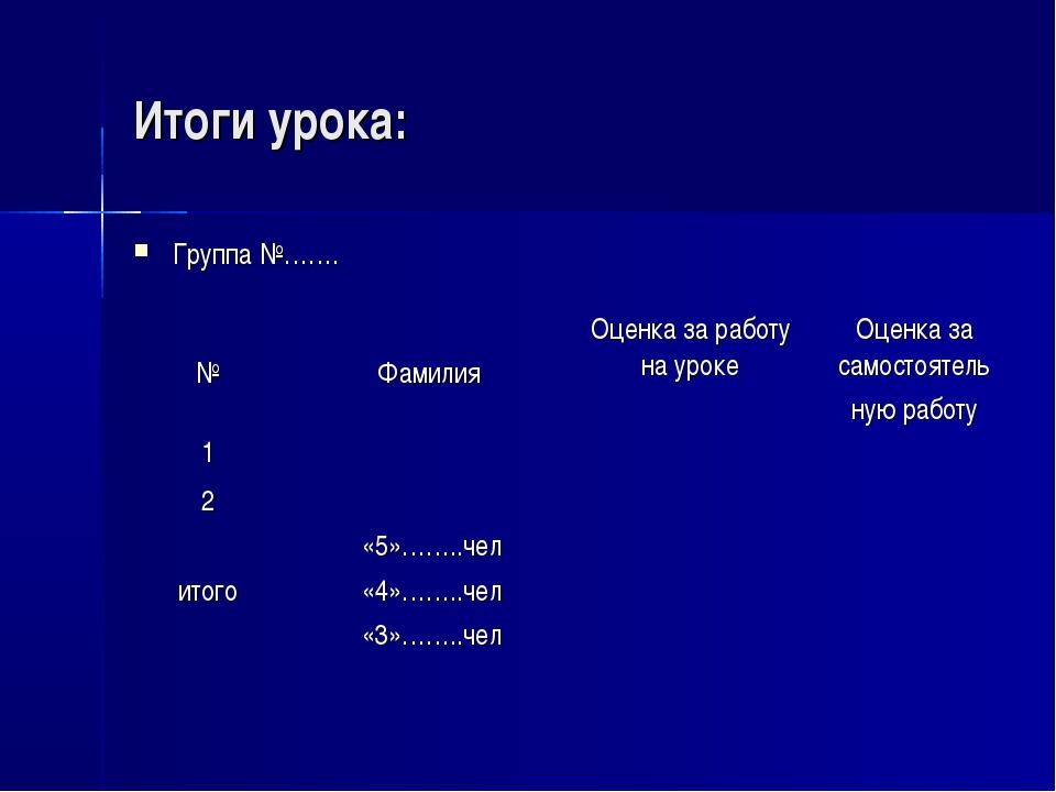 Итоги урока: Группа №…….