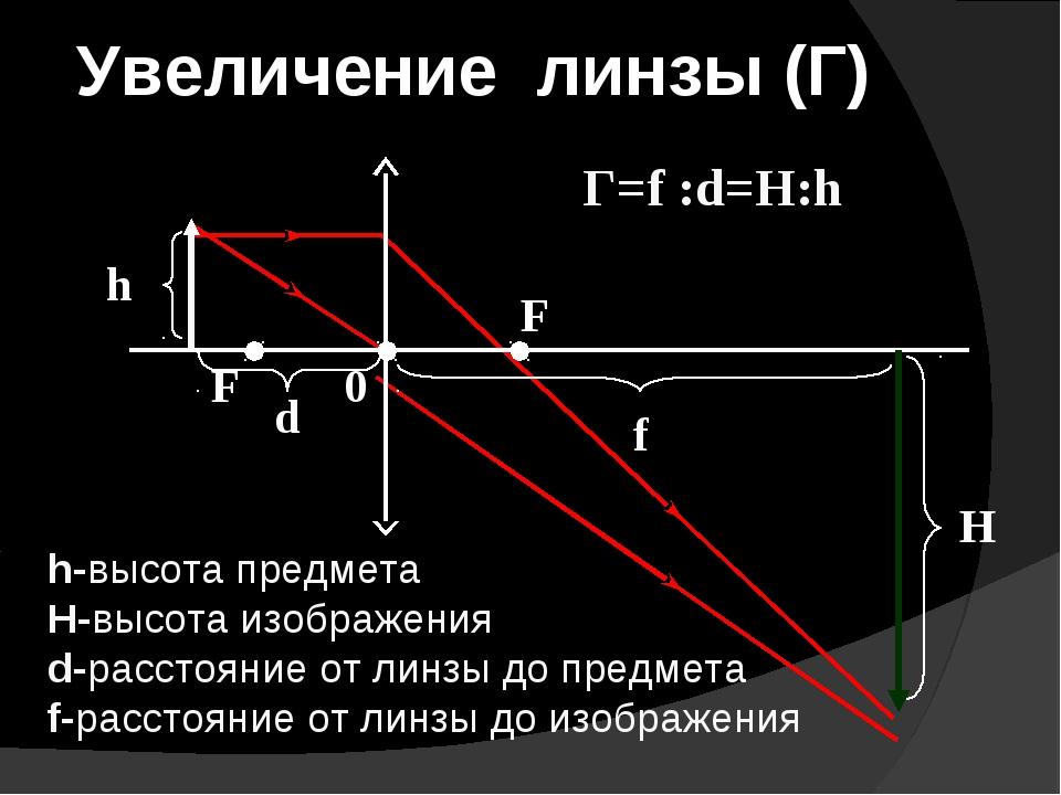 Увеличение линзы (Г) h-высота предмета H-высота изображения d-расстояние от л...