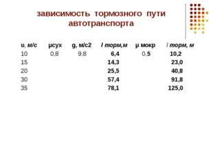 зависимость тормозного пути автотранспорта υ, м/с μсух g, м/с2 l торм,м μ мок