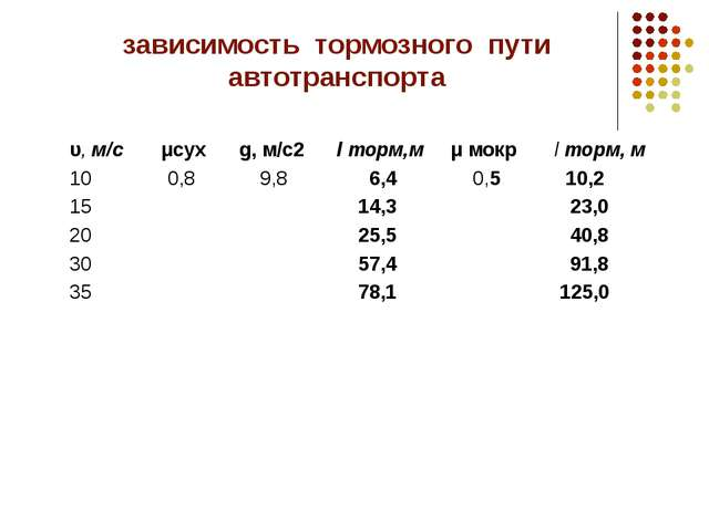 зависимость тормозного пути автотранспорта υ, м/с μсух g, м/с2 l торм,м μ мок...